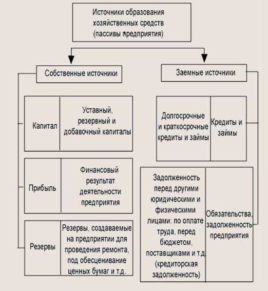 классификация активов по источникам образования квартиру длительно